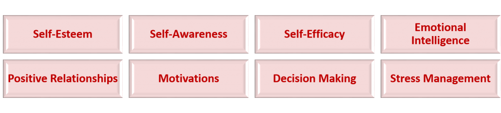 Components of resilience1